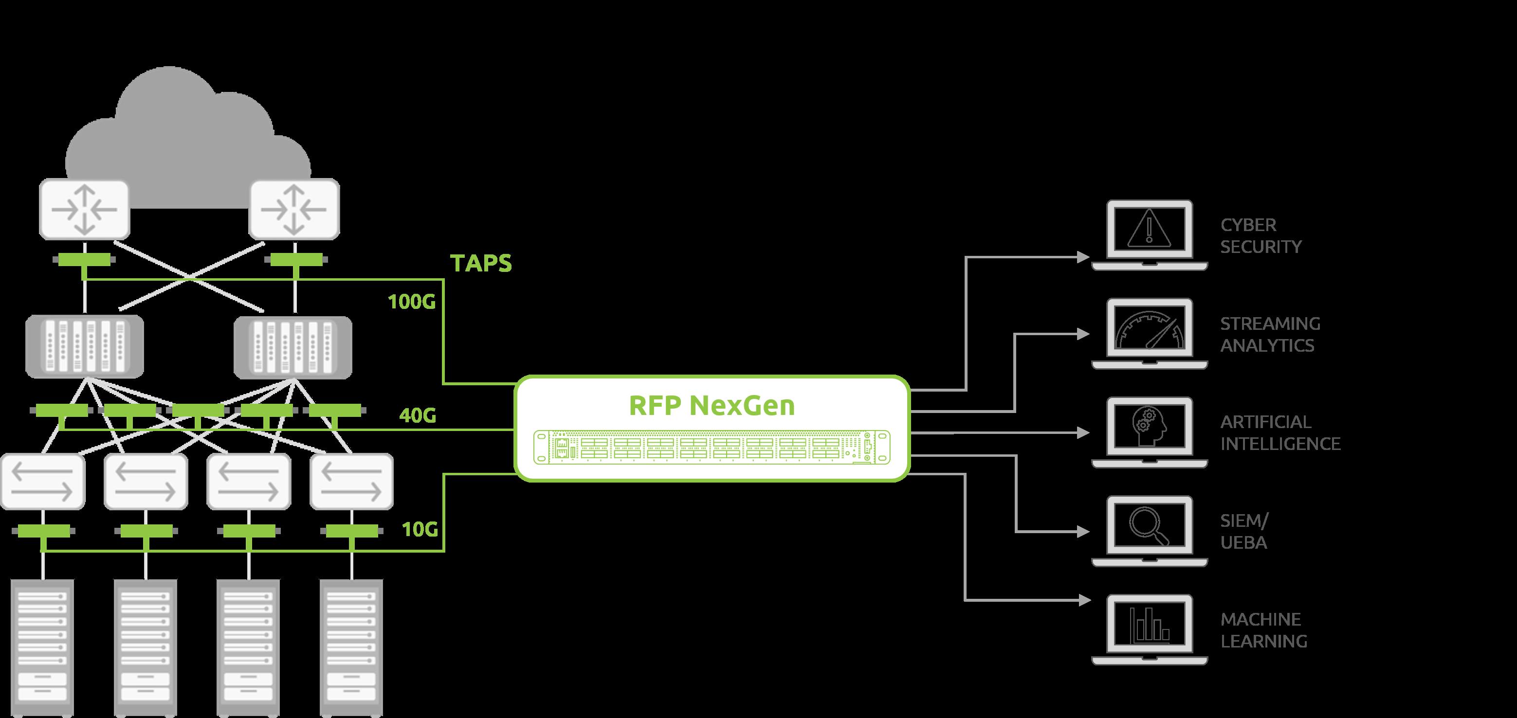 100G-Network-Monitoring-RFP-NEXGEN.png