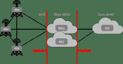 5G-RAN-Edge-Core-image