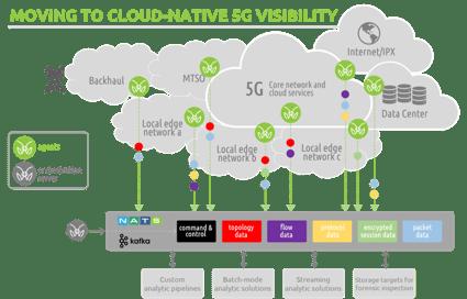 5G-cloud-deployment-monitoring-mantisnet-title