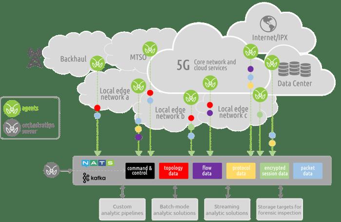 5G-cloud-deployment-monitoring-static-dots-mantisnet