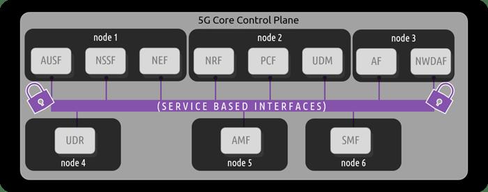 5G-control-plane-SBI