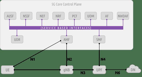 5G-core-control-plane-image