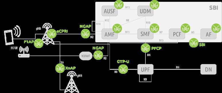 5G-network-function-visibility-instrumentation-MantisNet