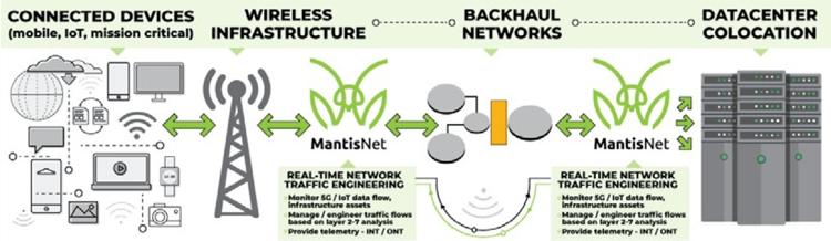 MantisNet-5G-IoT-placement-image-a