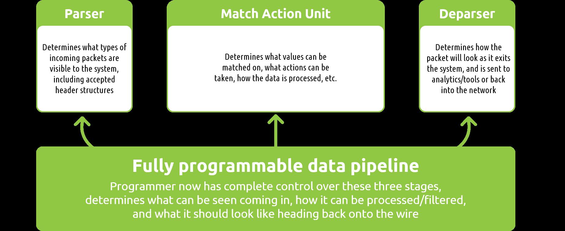Flow of fully programmable data pipeline